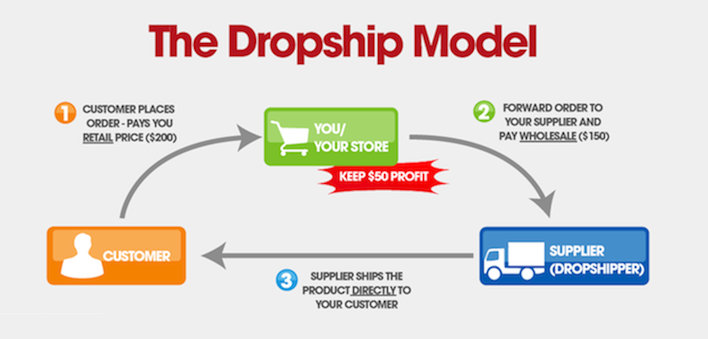 delnext_blog_dropshipping_howitworks